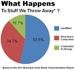 2011 pie chart image stats to sutff we throw away